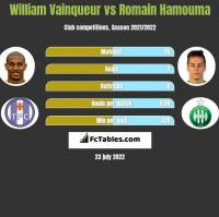 William Vainqueur vs Romain Hamouma h2h player stats