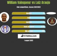 William Vainqueur vs Luiz Araujo h2h player stats