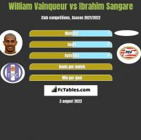 William Vainqueur vs Ibrahim Sangare h2h player stats