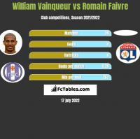 William Vainqueur vs Romain Faivre h2h player stats