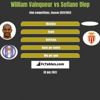 William Vainqueur vs Sofiane Diop h2h player stats