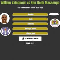 William Vainqueur vs Han-Noah Massengo h2h player stats