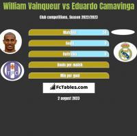 William Vainqueur vs Eduardo Camavinga h2h player stats