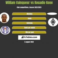William Vainqueur vs Kouadio Kone h2h player stats