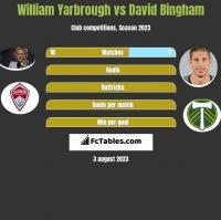 William Yarbrough vs David Bingham h2h player stats