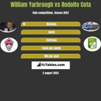 William Yarbrough vs Rodolfo Cota h2h player stats