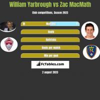 William Yarbrough vs Zac MacMath h2h player stats