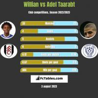 Willian vs Adel Taarabt h2h player stats