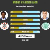 Willian vs Albian Ajeti h2h player stats