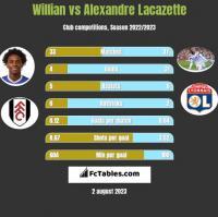 Willian vs Alexandre Lacazette h2h player stats