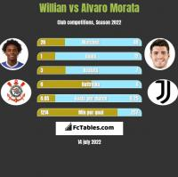 Willian vs Alvaro Morata h2h player stats