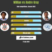 Willian vs Andre Gray h2h player stats