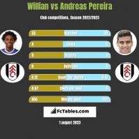 Willian vs Andreas Pereira h2h player stats