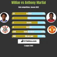 Willian vs Anthony Martial h2h player stats