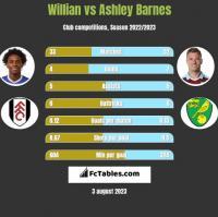 Willian vs Ashley Barnes h2h player stats