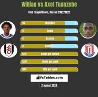 Willian vs Axel Tuanzebe h2h player stats