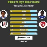 Willian vs Baye Oumar Niasse h2h player stats