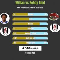Willian vs Bobby Reid h2h player stats