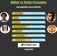 Willian vs Bruno Fernandes h2h player stats