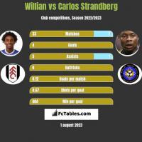 Willian vs Carlos Strandberg h2h player stats