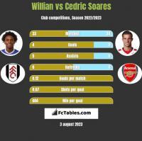 Willian vs Cedric Soares h2h player stats