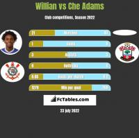 Willian vs Che Adams h2h player stats