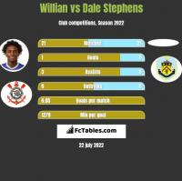 Willian vs Dale Stephens h2h player stats