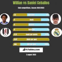Willian vs Daniel Ceballos h2h player stats