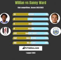 Willian vs Danny Ward h2h player stats