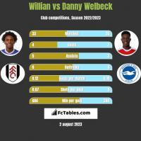 Willian vs Danny Welbeck h2h player stats