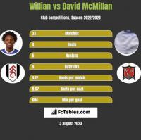 Willian vs David McMillan h2h player stats