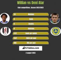 Willian vs Deni Alar h2h player stats