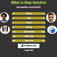 Willian vs Diogo Goncalves h2h player stats
