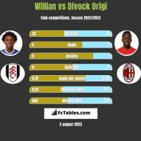 Willian vs Divock Origi h2h player stats