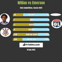 Willian vs Emerson h2h player stats