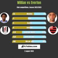 Willian vs Everton h2h player stats