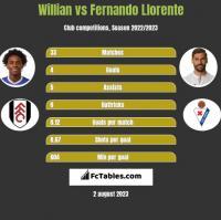 Willian vs Fernando Llorente h2h player stats
