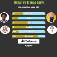 Willian vs Franco Cervi h2h player stats