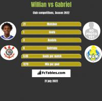 Willian vs Gabriel h2h player stats