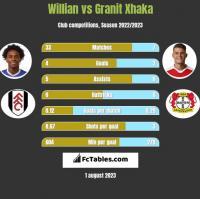 Willian vs Granit Xhaka h2h player stats