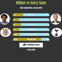 Willian vs Harry Kane h2h player stats