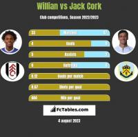Willian vs Jack Cork h2h player stats