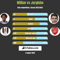 Willian vs Jorginho h2h player stats