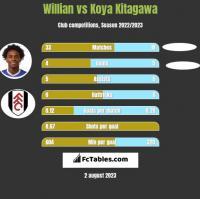 Willian vs Koya Kitagawa h2h player stats