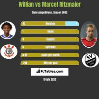 Willian vs Marcel Ritzmaier h2h player stats