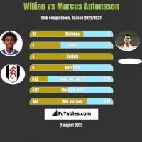 Willian vs Marcus Antonsson h2h player stats