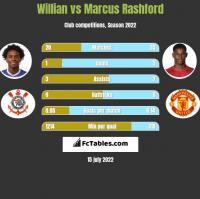 Willian vs Marcus Rashford h2h player stats