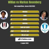 Willian vs Markus Rosenberg h2h player stats
