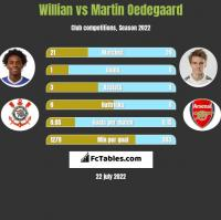 Willian vs Martin Oedegaard h2h player stats