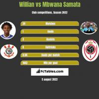 Willian vs Mbwana Samata h2h player stats
